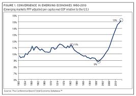 Four Charts Explaining Latin Americas Decade Of Development