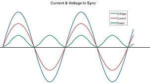 alternating current circuit. figure 2 alternating current circuit