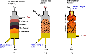 Gasifier Burner Design Integrated Coal Gasification Combined Cycle A Reality Not