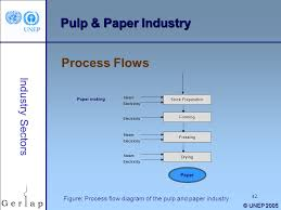 Paper Making Flow Chart Paper Making Process Flowchart Flowchart In Word