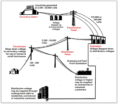 electrical drawing of substation info ultimatefinalservicereport wiring electric
