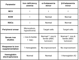 Iron Deficiency Anemia Chart Pin On Fnp Resources