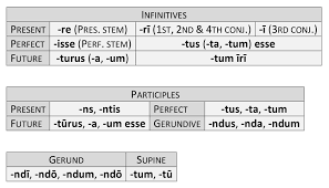Latin Infinitives Chart Verb Endings Dickinson College Commentaries