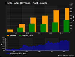 Biotech For Hire Peptidream Charts New Path And Becomes