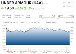 Under Armour Stock Quote Magnificent UA Stock Quote Under Armour Inc Class C Common Stock Epic