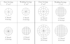 Party Cake Serving Chart Round Cake Cutting And Servings Charts How To Cake That