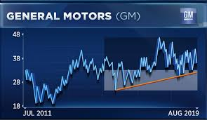 Auto Trade Value Chart Heres One Way To Play The Auto Stocks As Trade Tensions