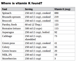 Foods High In Vitamin K Chart Get To Know Your Vitamins Vitamin K Mediscript