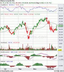 Bharat Bhatia Trucharts Com Stock Options Trading Blog