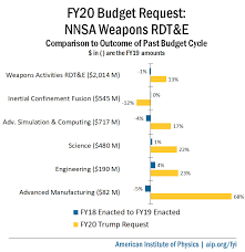 Fy20 Budget Request National Nuclear Security