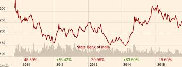 Sbi Bank Share Price History Chart Indian Banks Set To Boom Consider Buying State Bank Of