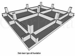 Structural Design Of Raft Foundation Ppt What Are The Different Types Of Raft Foundation