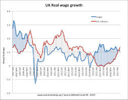 Real Wage Growth Chart Uk Wage Growth Economics Help