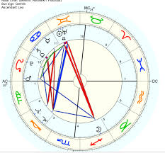 Donald Trump Natal Chart The New World Soros And Donald Trump Astrology Chart