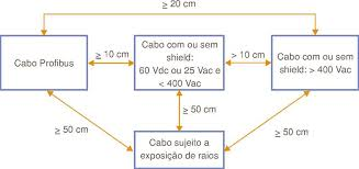 profibus grounding tips, shielding, noise, interference Profibus Wiring Diagram figure 27 distances recommended in profibus wiring siemens profibus connector wiring diagram