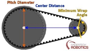 Fingertech Robotics How To Pulley Belt Calculator