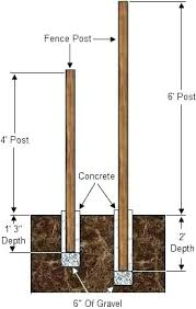 set wooden fence post wooden fence posts installation fence post hole depth wood fence posts installation best way to install wooden fence posts