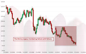 Drop Avon Products Avp Stock Is A Hot Mess Investorplace