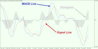 Macd Chart Analysis Trading With Macd Simple Effective Strategies Explained