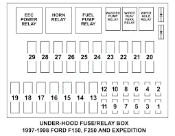 1997 ford f350 fuse panel diagram luxury 2001 ford f250 fuse panel ford f350 fuse box 2006 1997 ford f350 fuse panel diagram unique 1999 bmw 328i fuse box diagram 323i ford expedition