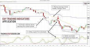 Best Charts For Day Trading 3 Practical Day Trading Indicators Trading Setups Review