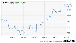 Dragon Oil An Industry Outlier Dragon Oil Plc Otcmkts