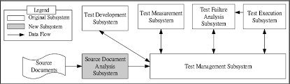 Web Applications Architectures Web Application Testing Environment Architecture Note The