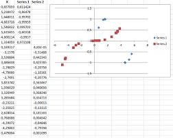 Excel Charts Multiple Data Sets Plotting Multiple Datasets Of Different Lengths On The Same