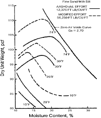 Freezing Temperature Effect Of Freezing Temperature On Compaction Of A Silty Fine Snad