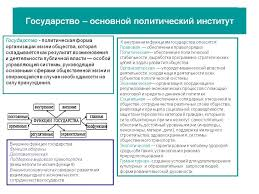 Контрольная работа по теме Формы государства по обществознанию Контрольная работа по политологии форма государства