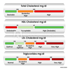Cholesterol Chart Photo Art Print Cholesterol Chart In Mg Dl Units Of