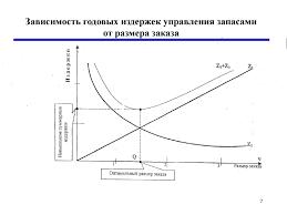 Загрузить Модели управления запасами курсовая по логистике  материальных запасов оценка эффективности Из математические Формула Модели управления запасами курсовая по логистике позволяют найти оптимальный