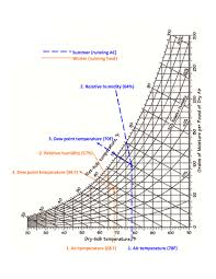 Dew Point Humidity Chart Psychrometric Charts For Sailboats Web Only Article