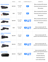 Roku Device Comparison Chart We Compared The 7 Different Roku Devices To Help You Choose