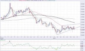 Gold Price Forecast Conflicting Signals