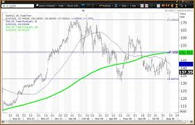 Deere Stock Chart Deere Is Trading Between A Value Level And A Risky Level