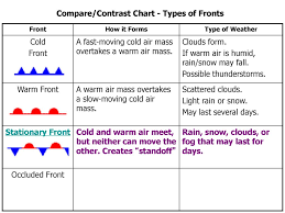Air Masses Fronts Ppt Download