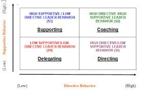 situational leadership model sports conflict institute situational leadership