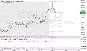Juul Stock Market Chart Trader Christ1c Trading Ideas Charts Tradingview
