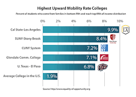 Nytimes Income Mobility Charts Cal State La Ranked Number One In The Nation For Upward