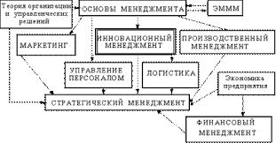 Место инновационного менеджмента в системе управленческих дисциплин
