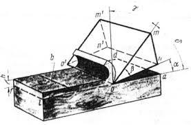 Общие понятия об основах резания древесины Рефераты ru Плоскость вдоль которой прямолинейно перемещается режущая кромка резца или плоская поверхность древесины остающаяся после прохода резца