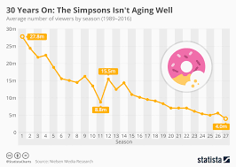Well Chart Chart 30 Years On The Simpsons Isnt Aging Well Statista