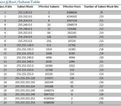 Ip Address And Subnet Mask Chart 8 Steps To Understanding Ip Subnetting Tutorial Step 4