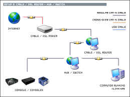 quick start guide setup e cable dsl router hub switch
