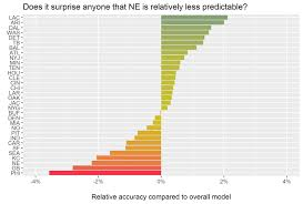 Nfl Coaches Are So So Predictable Towards Data Science