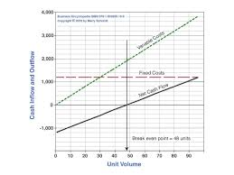 Find Break Even Point Volume In 5 Steps From Costs And Revenues