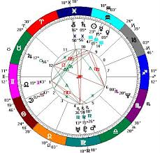 Marco Rubio Birth Chart Learning Curve On The Ecliptic Kavanaugh Astrological