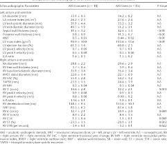 Table I From Comparison Of Right Ventricle Systolic Function