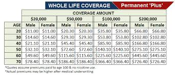 Aarp Life Insurance Quotes Custom Aarp Life Insurance Rate Chart Lovely Aarp Life Insurance Quotes